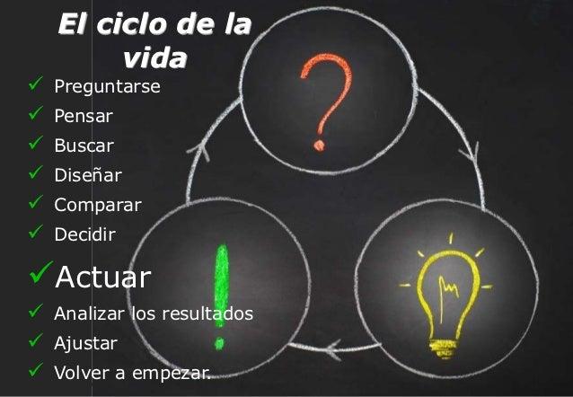 El ciclo de la                  vida           Preguntarse           Pensar           Buscar           Diseñar       ...