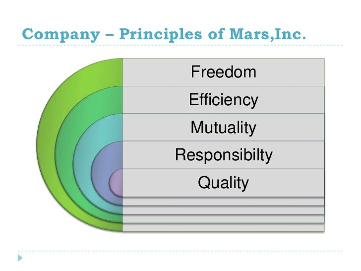 """mars the five principles To answer that question, let's look at """" the five principles """" that mars incorporated published in 1983 and which is the key to their culture their 100,000 ."""