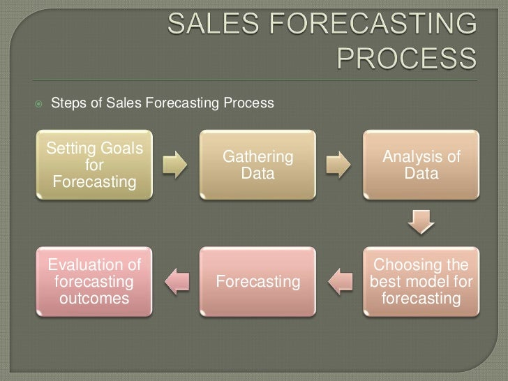 Sales Forecasting - Best of sales forecast template powerpoint concept
