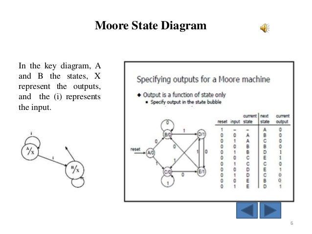 Example 1 Design Elements Finite State Machine Diagram