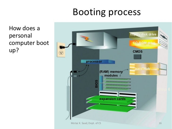How Computer Boots Up
