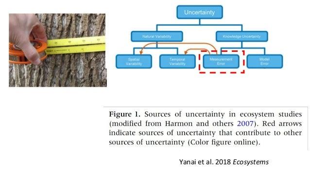 Yanai et al. 2018 Ecosystems