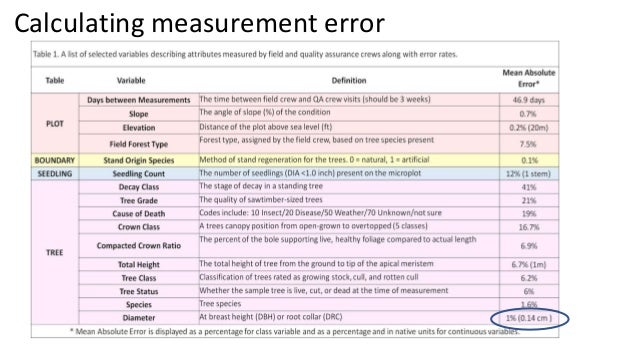 Calculating measurement error