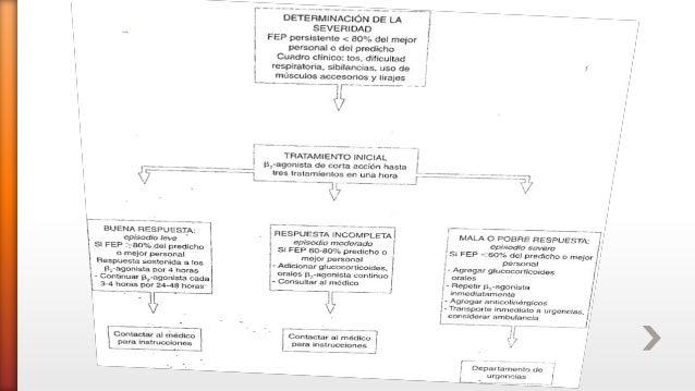 » Depende de la severidad del cuadro » Realizar evaluación funcional (FEP, VEF1) » Las crisis severas requieren de O2, β a...