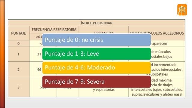Puntaje de 0: no crisis Puntaje de 1-3: Leve Puntaje de 4-6: Moderado Puntaje de 7-9: Severa