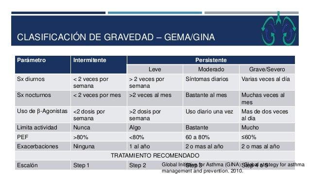 CLASIFICACIÓN DE GRAVEDAD – GEMA/GINA Parámetro Intermitente Persistente Leve Moderado Grave/Severo Sx diurnos < 2 veces p...