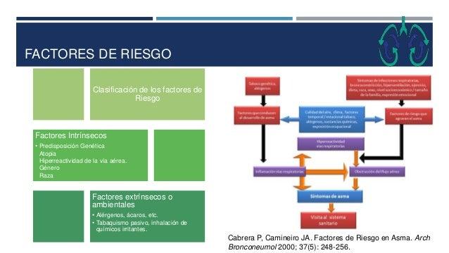 FACTORES DE RIESGO Cabrera P, Camineiro JA. Factores de Riesgo en Asma. Arch Bronconeumol 2000; 37(5): 248-256. Clasificac...