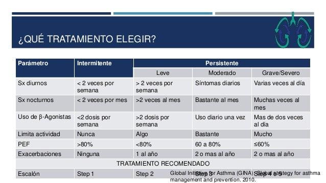 ¿QUÉ TRATAMIENTO ELEGIR? Parámetro Intermitente Persistente Leve Moderado Grave/Severo Sx diurnos < 2 veces por semana > 2...