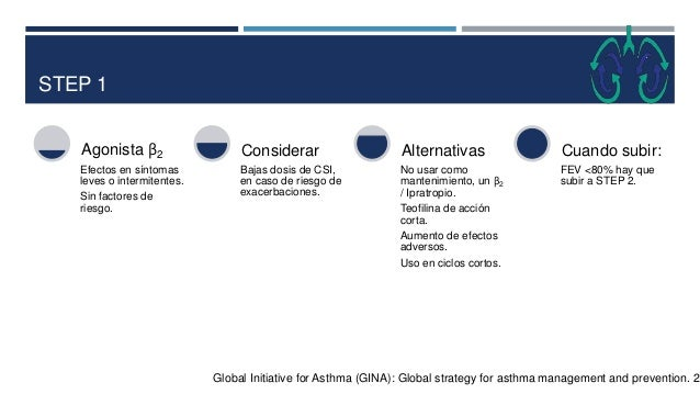 STEP 2 Global Initiative for Asthma (GINA): Global strategy for asthma management and prevention. 20 β2 Medida de rescate....