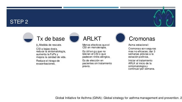 STEP 3 Global Initiative for Asthma (GINA): Global strategy for asthma management and prevention. 20 β2 Medida de rescate:...