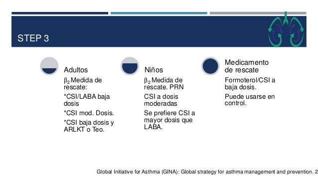 STEP 4 Global Initiative for Asthma (GINA): Global strategy for asthma management and prevention. 20 CSI Mod./LABA Β2 PRN ...