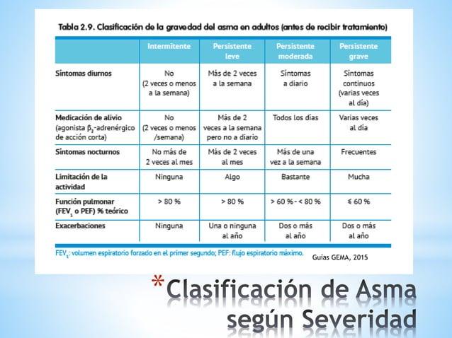 * 1. Agonistas b2 de acción corta 2. Anticolinérgicos 3. Esteroides DE RESCATE 1. Esteroides inhalados 2. Agonistas b2 de ...
