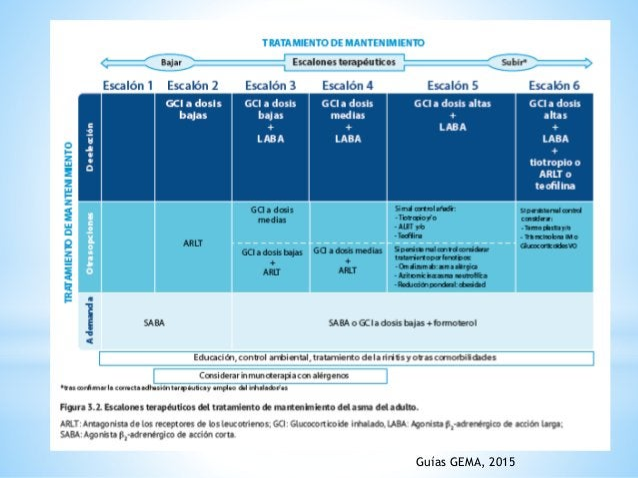 NOMBRE PRSENTACIÓN DOSIS EN ADULTOS FORMOTEROL Comprimidos 40 y 80mg 40 a 80mg cada 12 horas IPS, IDM 4.5, 9, 12μg – inhal...