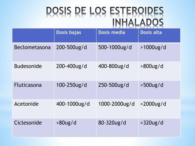Medicamento Contenido Forma Foradil/miflonide Formoterol/budesonida 12mcg/200-400mcg Inhalador polvo seco (aerolizer) Symb...