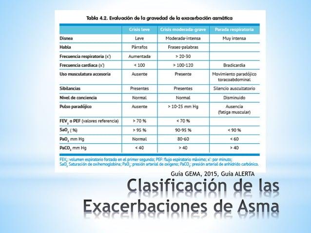 ALGORITMO EN EL MANEJO DE CRISIS DE ASMA. Guía ALERTA Bromuro de Ipratropio