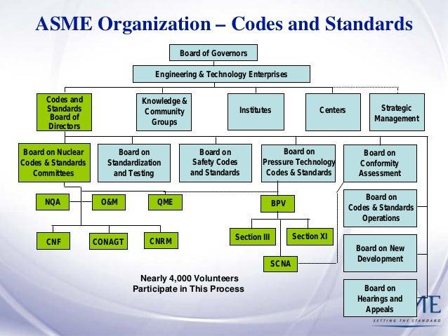 Asme codes