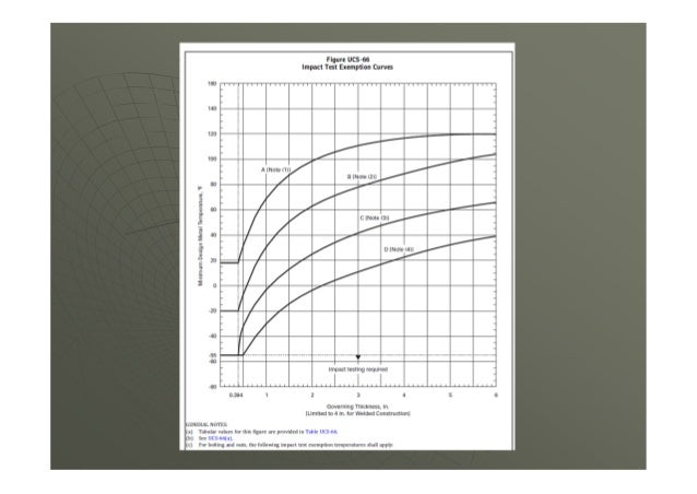 """Example  Example:  Givens:  Material SA-516-70 normalized (plate)  Thickness 2""""  Min. Yield 38 KSI  MDMT -25 °F  Co..."""
