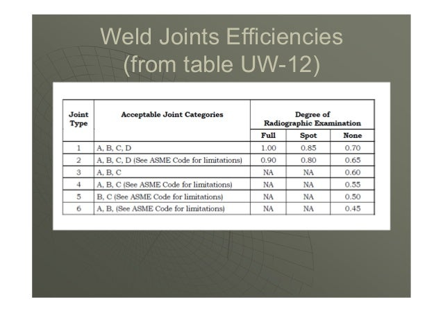Use column (a) of Table UW-12, when UW-11(a)(5) is met only, use column (b) of Table UW-12. UW 12(d) Seamless Vessel Secti...