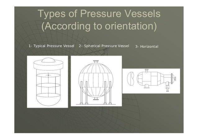 1- Typical Pressure Vessel 2- Spherical Pressure Vessel 3- Horizontal Types of Pressure Vessels (According to orientation)
