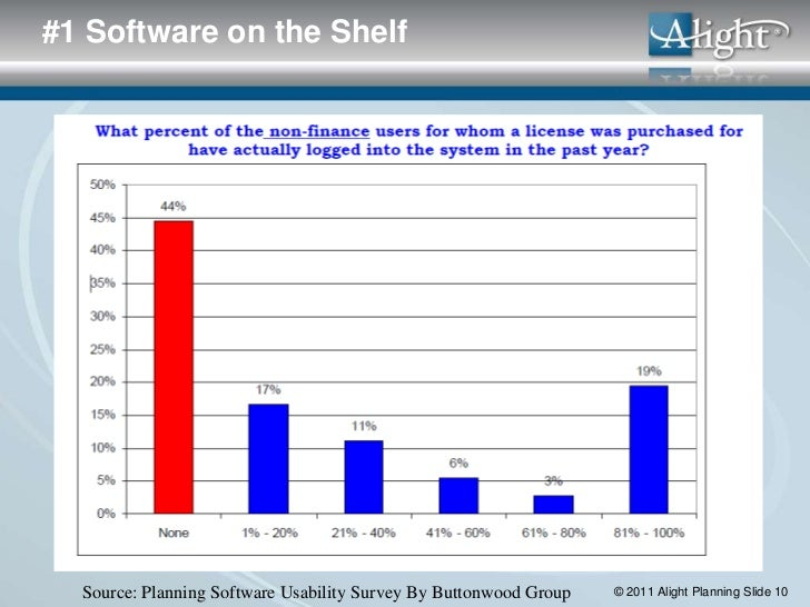 #1 Software on the Shelf  Source: Planning Software Usability Survey By Buttonwood Group   © 2011 Alight Planning Slide 10