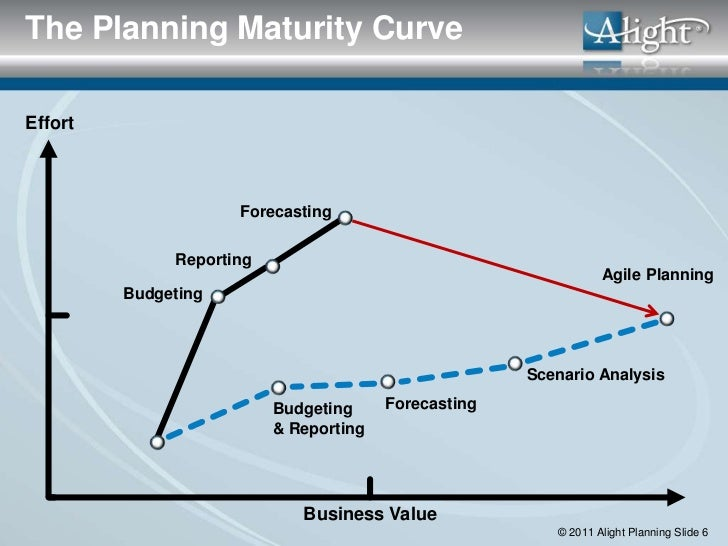 The Planning Maturity CurveEffort                     Forecasting              Reporting                                  ...