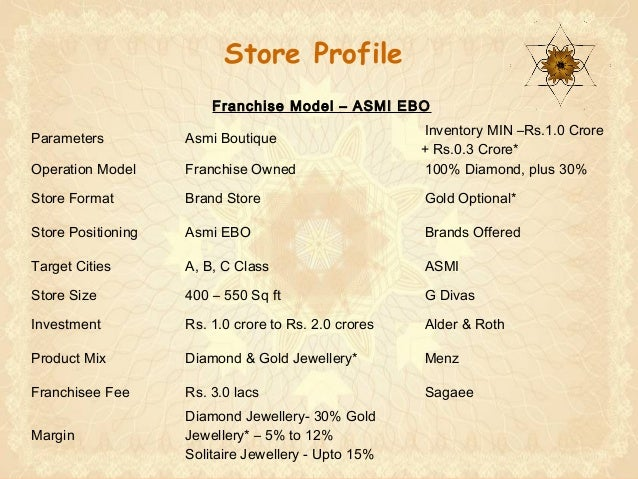 Asmi jewellery india ltd gijanjali group franchisee presentation