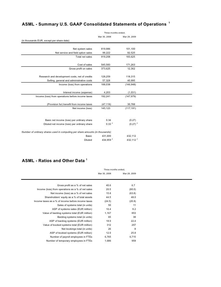 1 ASML - Summary U.S. GAAP Consolidated Statements of Operations                                                          ...