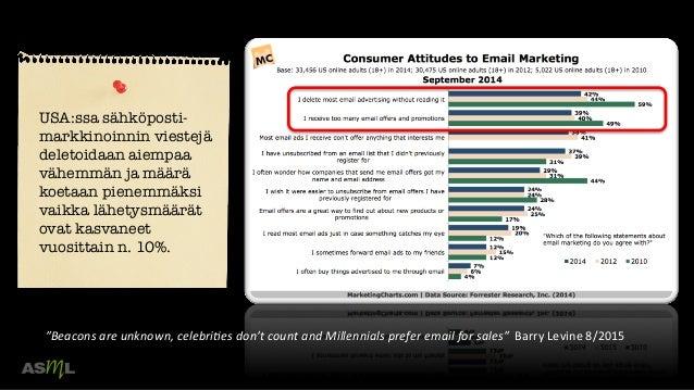 USA:ssa sähköposti- markkinoinnin viestejä deletoidaan aiempaa vähemmän ja määrä koetaan pienemmäksi vaikka lähetysmäärät ...