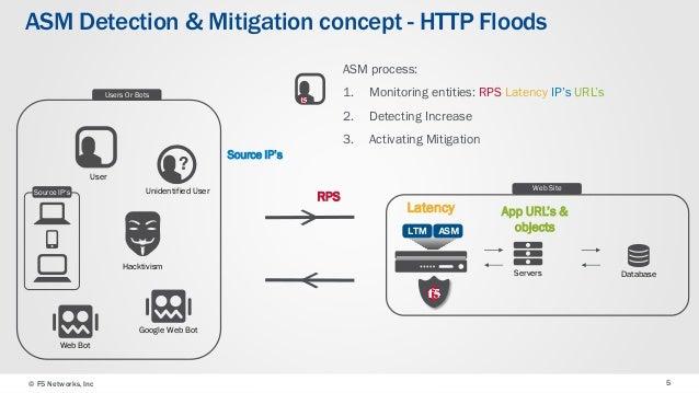 F5 ASM v12 DDoS best practices