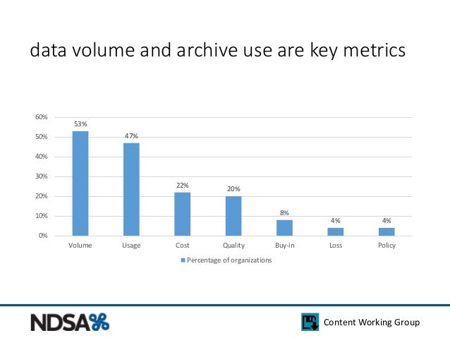 data volume and archive use are key metrics  Content Working Group  53%  47%  22%  20%  8%  4% 4%  60%  50%  40%  30%  20%...