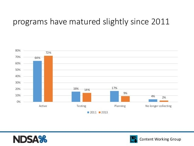 programs have matured slightly since 2011  Content Working Group  64%  16% 17%  4%  72%  14%  9%  2%  80%  70%  60%  50%  ...