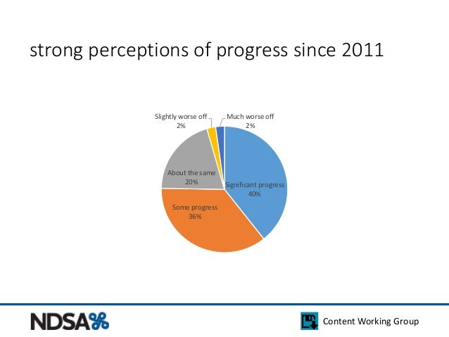 strong perceptions of progress since 2011  Content Working Group  Significant progress  40%  Slightly worse off  About the...