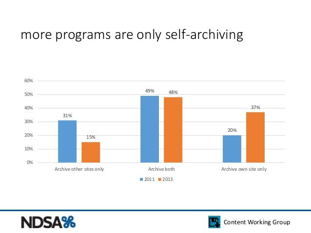 more programs are only self-archiving  Content Working Group  31%  49%  20%  15%  48%  37%  60%  50%  40%  30%  20%  10%  ...