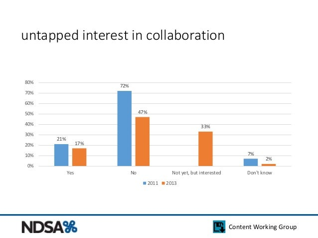 Content Working Group  untapped interest in collaboration  21%  72%  7%  17%  47%  33%  2%  80%  70%  60%  50%  40%  30%  ...