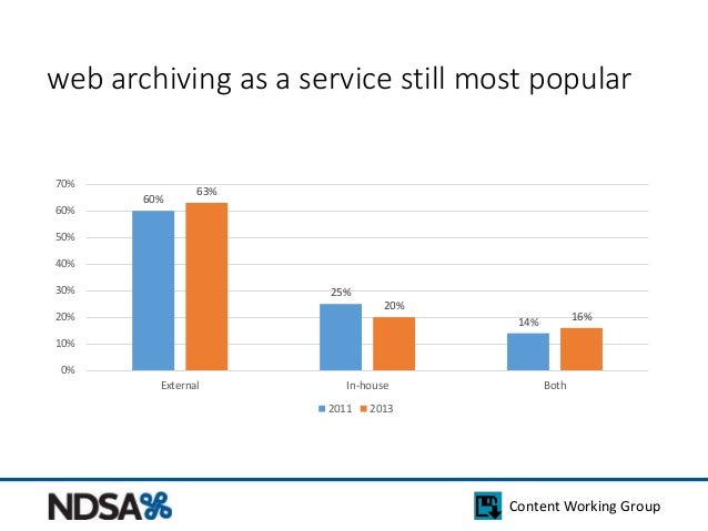 web archiving as a service still most popular  Content Working Group  60%  25%  14%  63%  20%  16%  70%  60%  50%  40%  30...