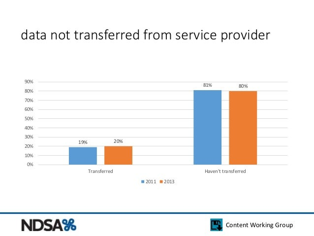 data not transferred from service provider  Content Working Group  19%  81%  20%  80%  90%  80%  70%  60%  50%  40%  30%  ...