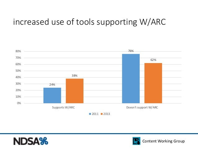 increased use of tools supporting W/ARC  Content Working Group  24%  76%  38%  62%  80%  70%  60%  50%  40%  30%  20%  10%...