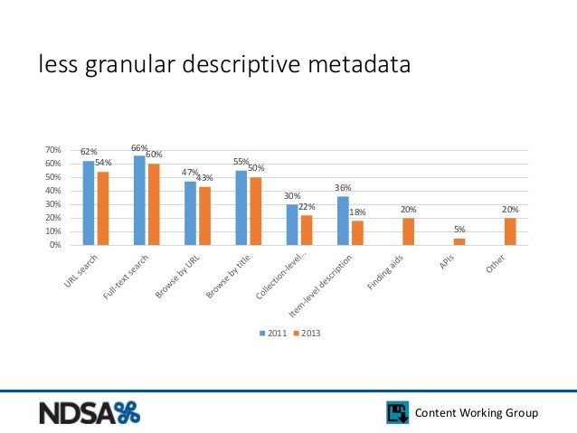 Content Working Group  less granular descriptive metadata  62% 66%  47%  55%  30%  36%  54%  60%  43%  50%  22%  18% 20%  ...