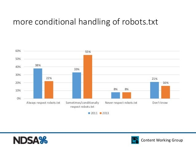 more conditional handling of robots.txt  22% 21%  Content Working Group  38%  33%  8%  55%  8%  16%  60%  50%  40%  30%  2...