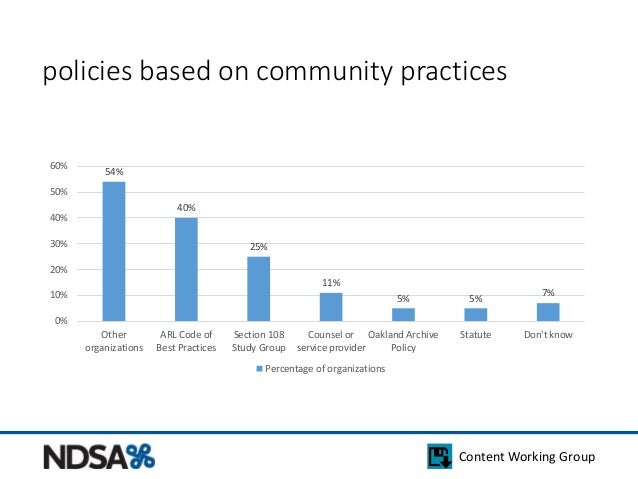 policies based on community practices  Content Working Group  54%  40%  25%  11%  5% 5% 7%  60%  50%  40%  30%  20%  10%  ...