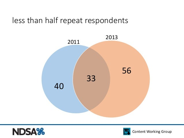 Content Working Group  less than half repeat respondents  56  33  40  2011  2013