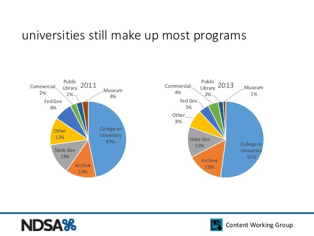 universities still make up most programs  Content Working Group  College or  University  47%  Commercial  Fed Gov  Other  ...