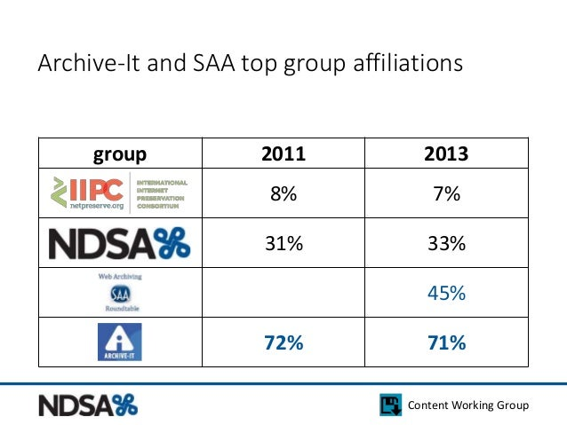 Archive-It and SAA top group affiliations  group 2011 2013  8% 7%  31% 33%  45%  72% 71%  Content Working Group