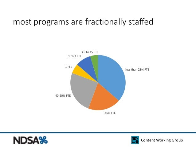 most programs are fractionally staffed  less than 25% FTE  Content Working Group  25% FTE  1 to 3 FTE  1 FTE  40-50% FTE  ...