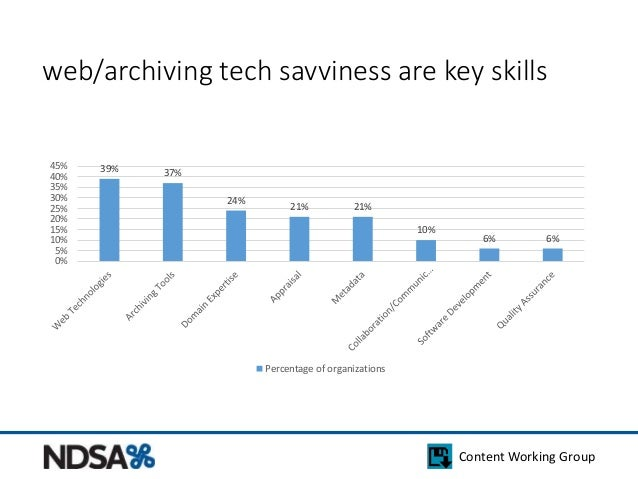web/archiving tech savviness are key skills  Content Working Group  39% 37%  24%  21% 21%  10%  6% 6%  45%  40%  35%  30% ...