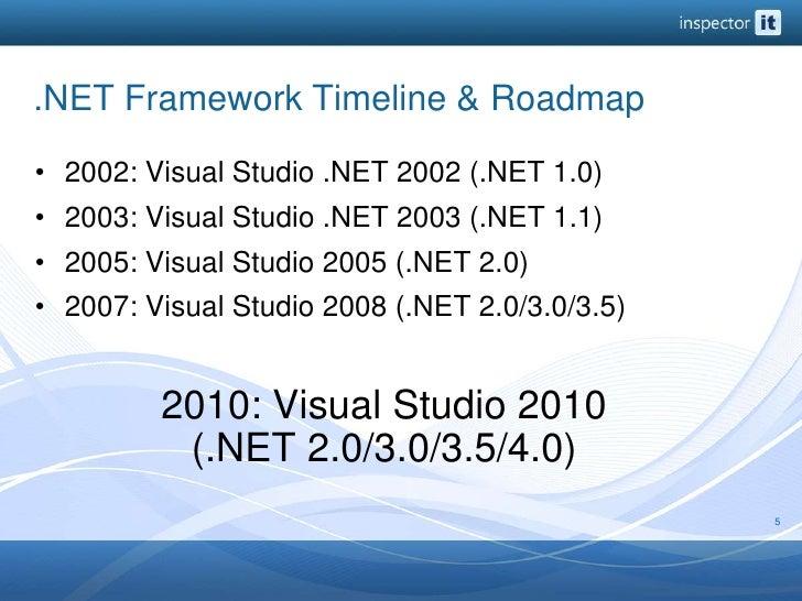 .NET Framework Timeline & Roadmap<br />2002: Visual Studio .NET 2002 (.NET 1.0)<br />2003: Visual Studio .NET 2003 (.NET 1...