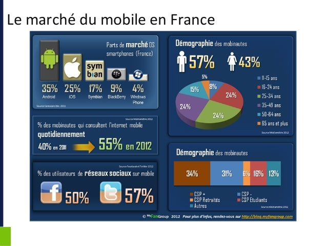 Aso : App Store Optimisation et le marketing mobile Slide 2