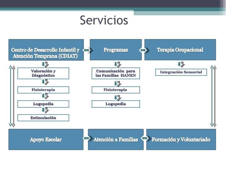 Servicios  Valoración y Diagnóstico Fisioterapia Logopedia Estimulación Integración Sensorial Comunicación  para las Famil...