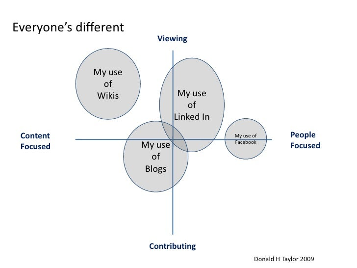 Everyone's different<br />Viewing<br />My use of<br />Wikis<br />My use of<br />Linked In<br />My use of<br />Facebook<br ...