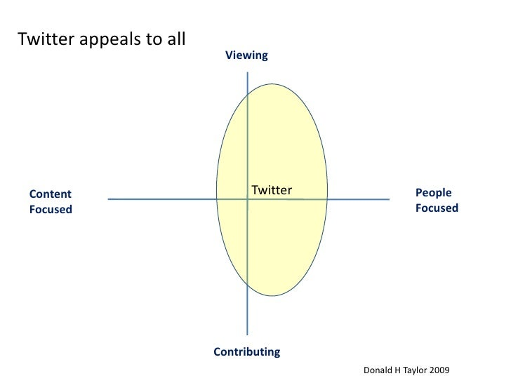 Twitter appeals to all<br />Viewing<br />Twitter<br />People <br />Focused<br />Content<br />Focused<br />Contributing<br ...
